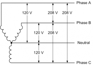 208Y/120V 3 Phase 4 Wire