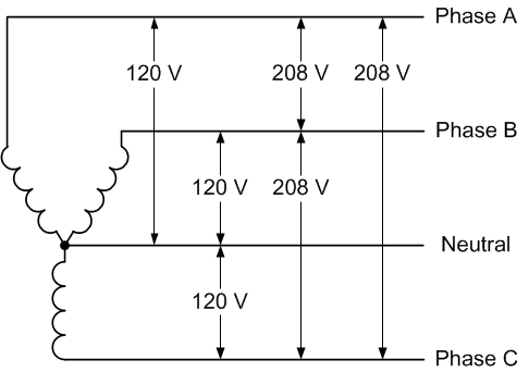208v 3 phase power