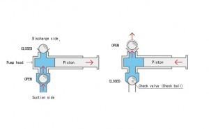 Chemical Feed Solenoid Pump Diagram