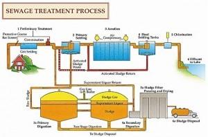 Municipal Wastewater Control Panels