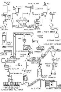 Process Control Applications