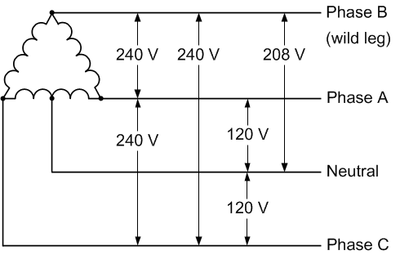 240v 3 phase 4 wire open delta