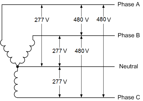 480V 3 Phase US industrial power • OEM Panels  Wire Phase Vector Diagram on
